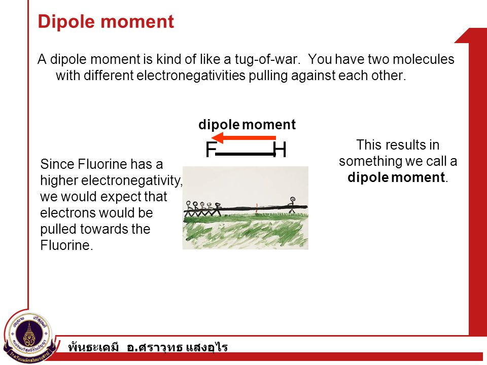 This results in something we call a dipole moment.