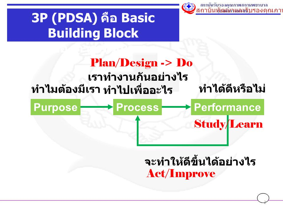 3P (PDSA) คือ Basic Building Block