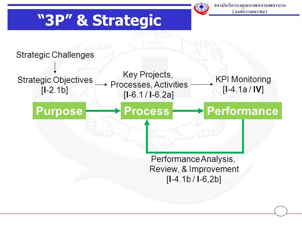 3P กับ 5 คำถาม เพื่อมองระบบงาน 3P & Strategic Management