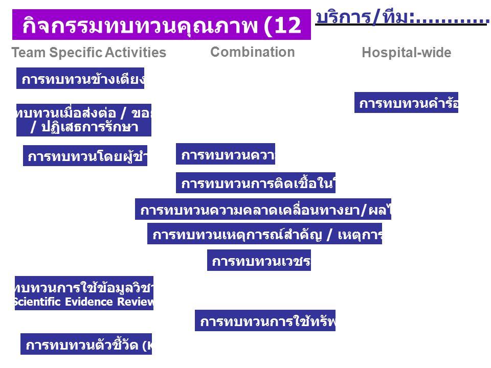 กิจกรรมทบทวนคุณภาพ (12 กิจกรรม)