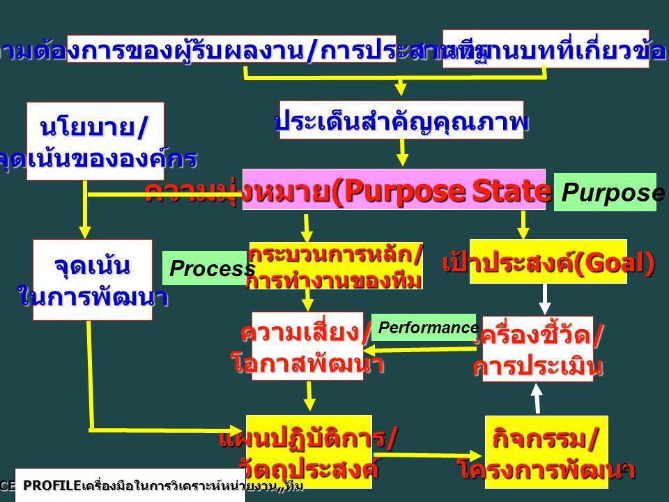 ความมุ่งหมาย(Purpose Statement)
