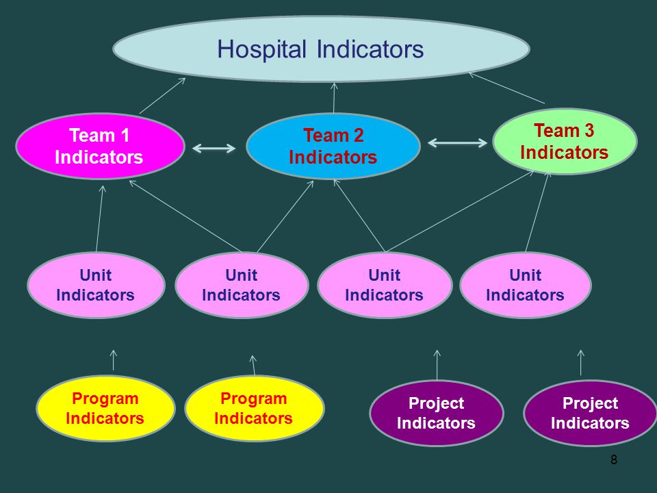 Hospital Indicators Team 3 Indicators Team 1 Indicators Team 2