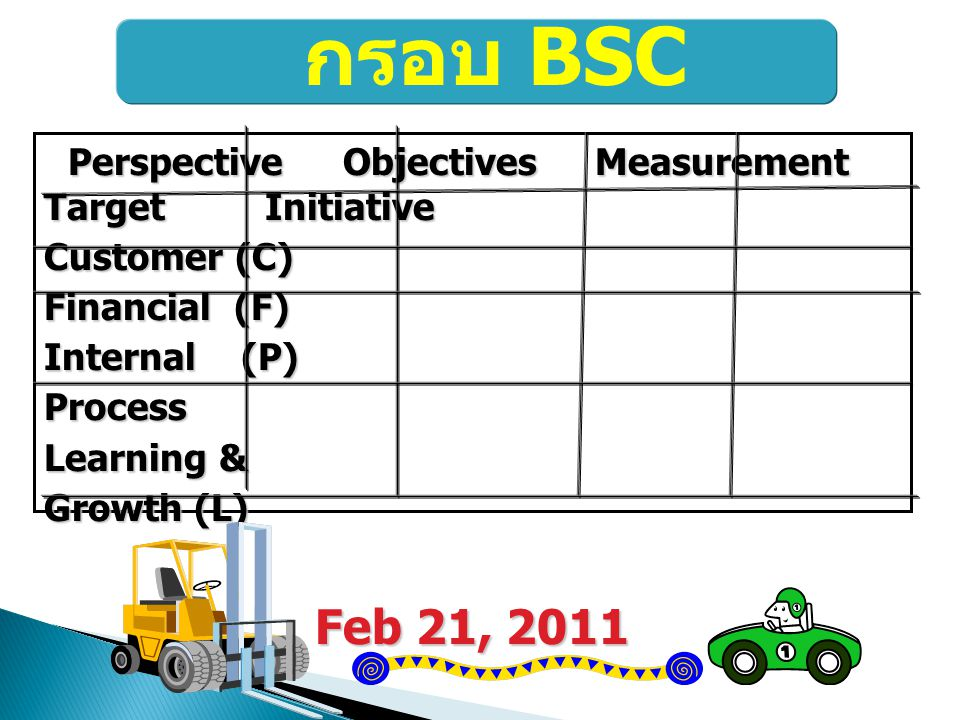 กรอบ BSC Perspective Objectives Measurement Target Initiative. Customer (C)