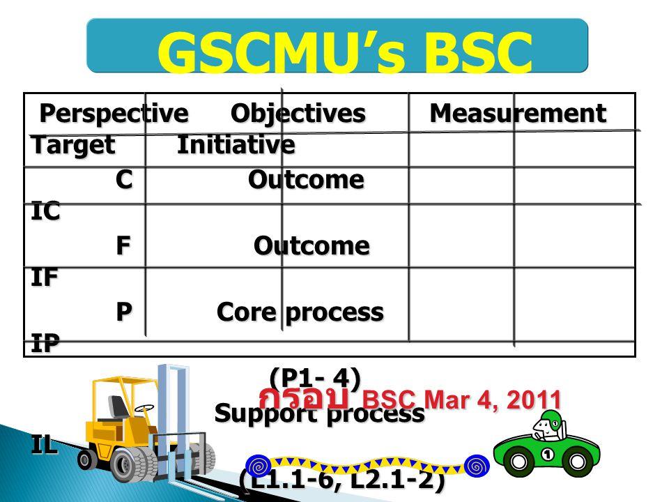 GSCMU's BSC กรอบ BSC Mar 4, 2011
