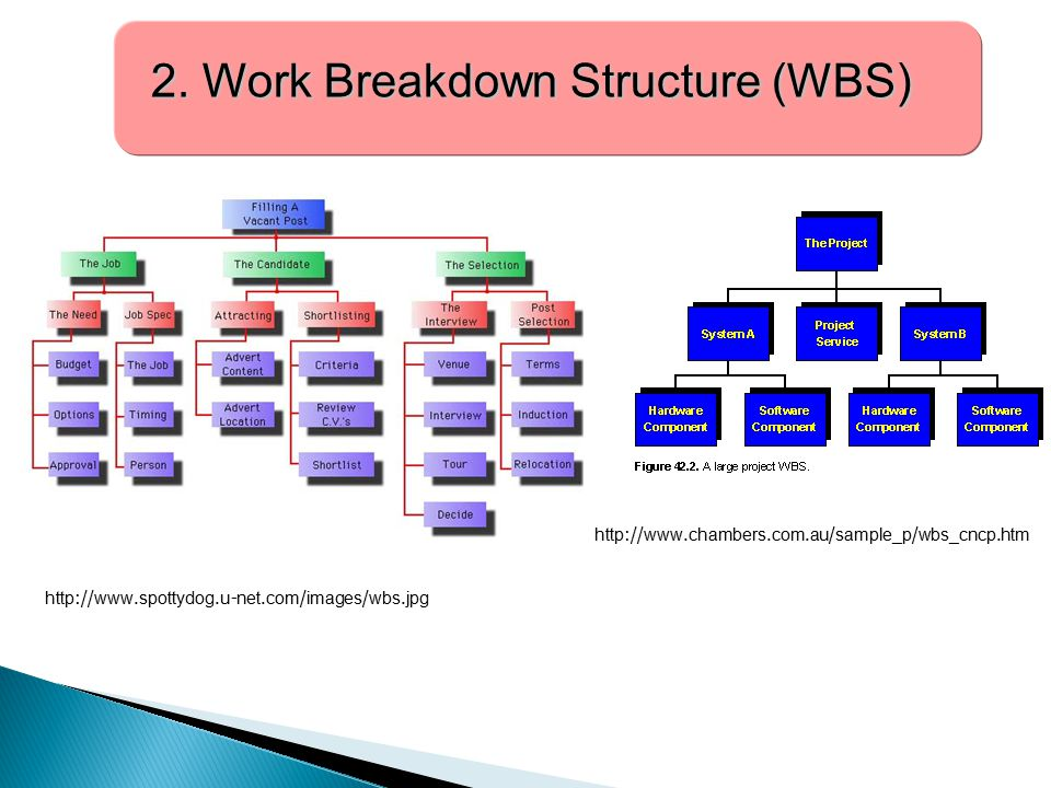 2. Work Breakdown Structure (WBS)