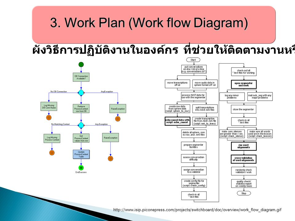 3. Work Plan (Work flow Diagram)