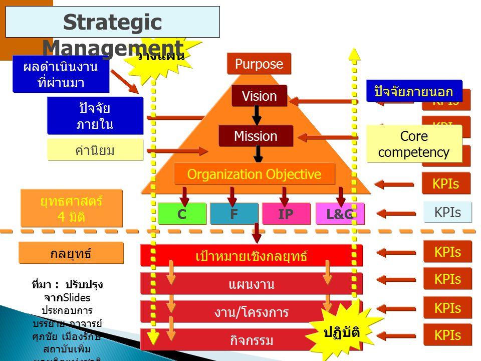 Strategic Management วางแผน ผลดำเนินงาน ที่ผ่านมา Purpose ปัจจัยภายนอก