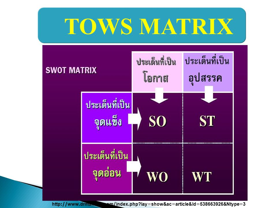 TOWS MATRIX http://www.drmanage.com/index.php lay=show&ac=article&Id=538663926&Ntype=3