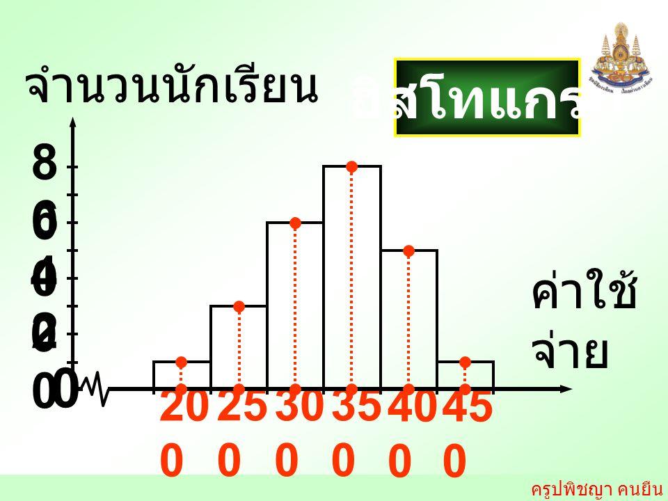ฮิสโทแกรม จำนวนนักเรียน 80 60 40 ค่าใช้ จ่าย 20 200 250 300 350 400