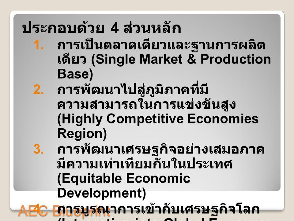 ประกอบด้วย 4 ส่วนหลัก AEC Blueprint
