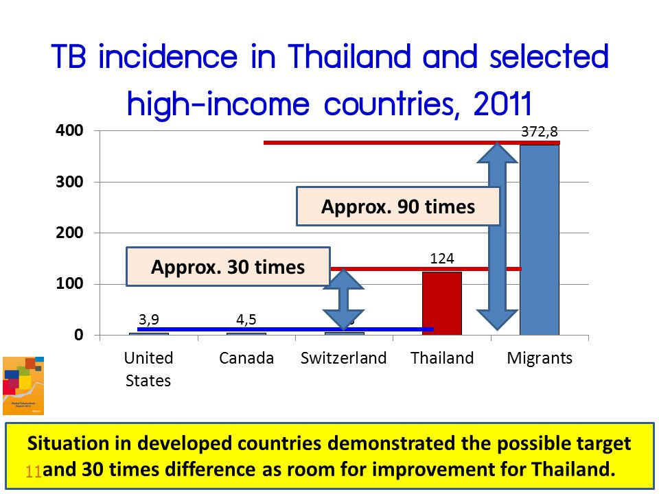 TB incidence in Thailand and selected high-income countries, 2011