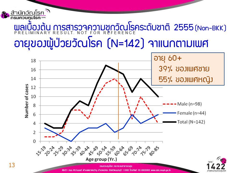 ผลเบื้องต้น การสำรวจความชุกวัณโรคระดับชาติ 2555 (Non-BKK)