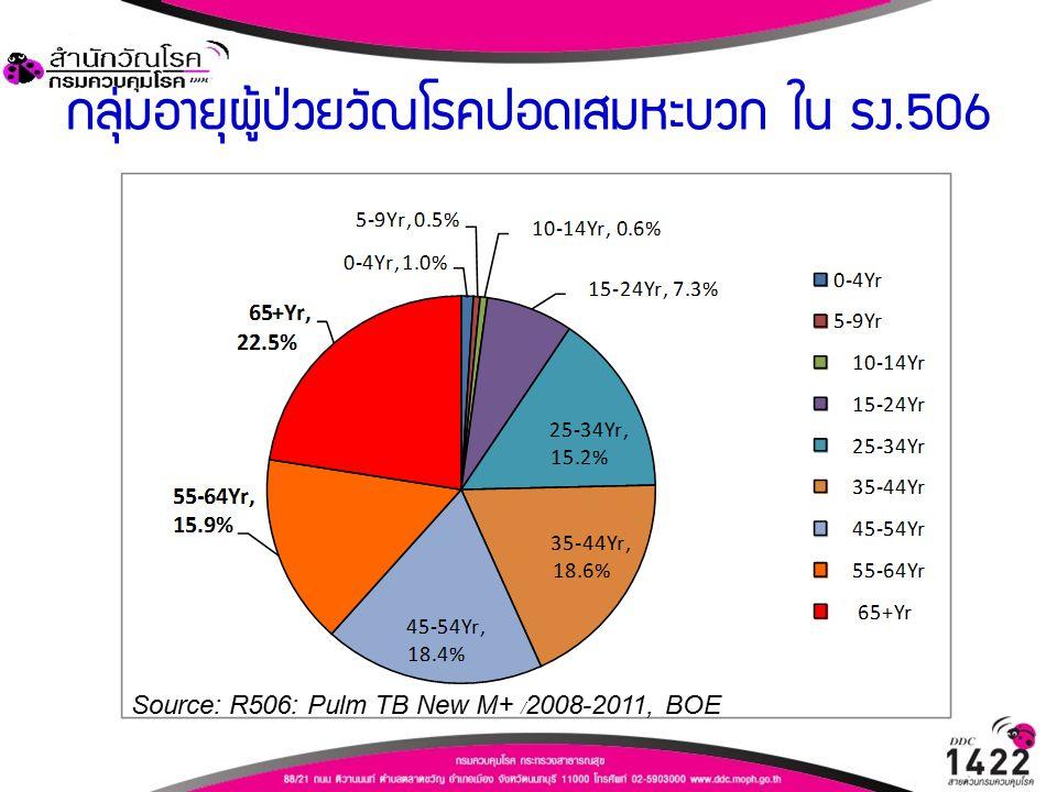กลุ่มอายุผู้ป่วยวัณโรคปอดเสมหะบวก ใน รง.506