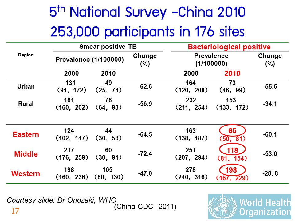 5th National Survey -China 2010 253,000 participants in 176 sites