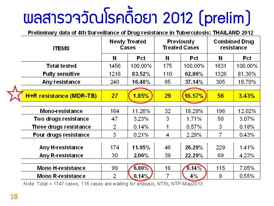 ผลสำรวจวัณโรคดื้อยา 2012 (prelim)