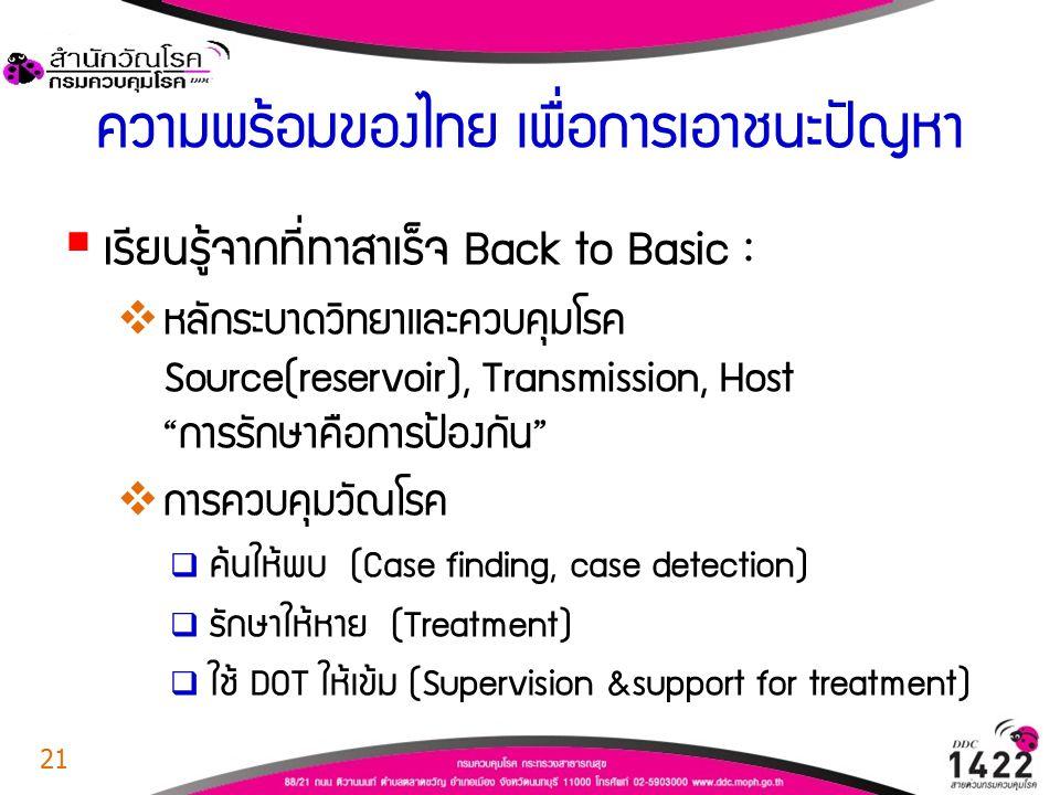 ความพร้อมของไทย เพื่อการเอาชนะปัญหา