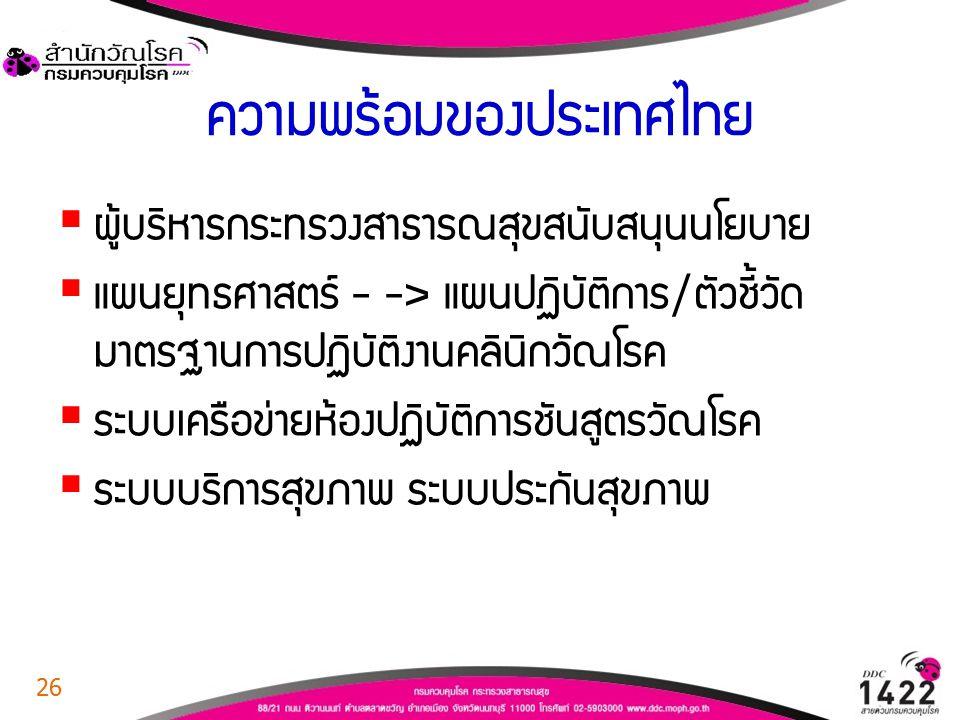 ความพร้อมของประเทศไทย