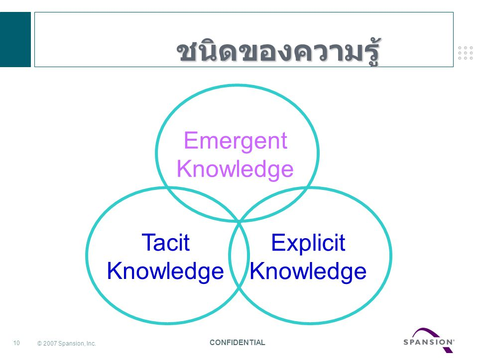 ชนิดของความรู้ Emergent Knowledge Tacit Knowledge Explicit Knowledge