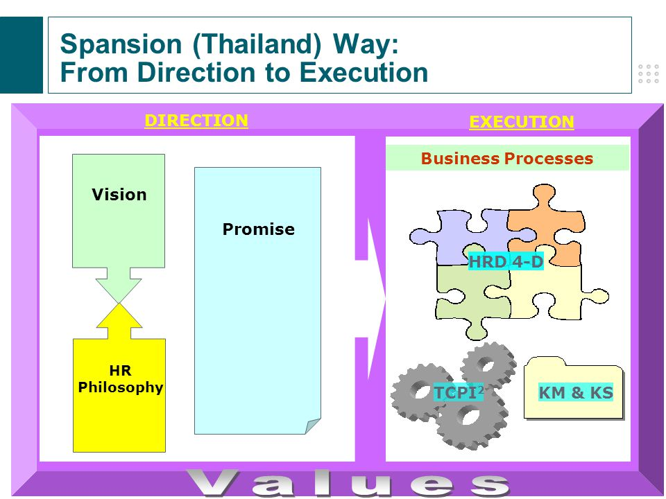 Spansion (Thailand) Way: From Direction to Execution