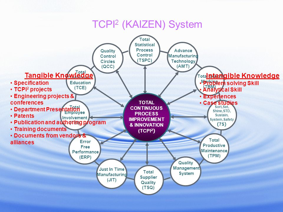 TCPI2 (KAIZEN) System Tangible Knowledge Intangible Knowledge