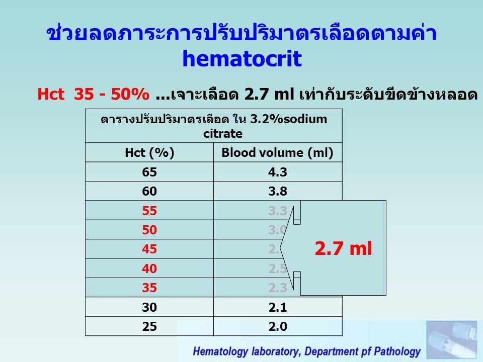 ช่วยลดภาระการปรับปริมาตรเลือดตามค่า hematocrit