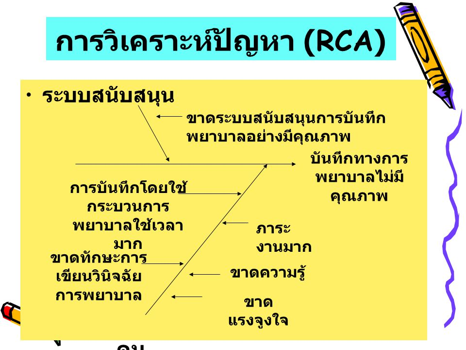 การวิเคราะห์ปัญหา (RCA)