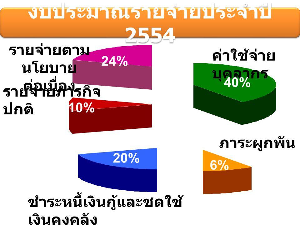 งบประมาณรายจ่ายประจำปี 2554