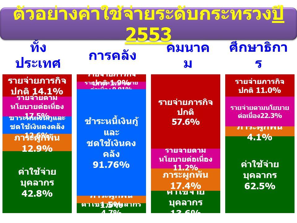 ตัวอย่างค่าใช้จ่ายระดับกระทรวงปี 2553