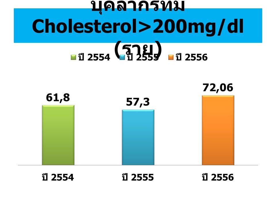 บุคลากรที่มี Cholesterol>200mg/dl (ราย)
