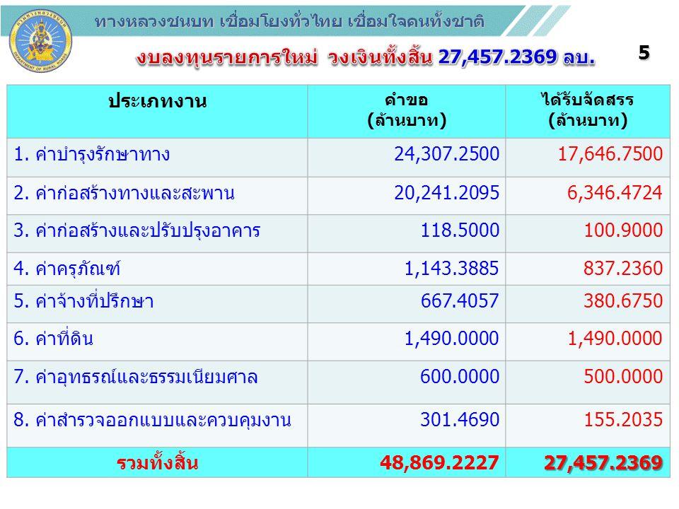 งบลงทุนรายการใหม่ วงเงินทั้งสิ้น 27,457.2369 ลบ.