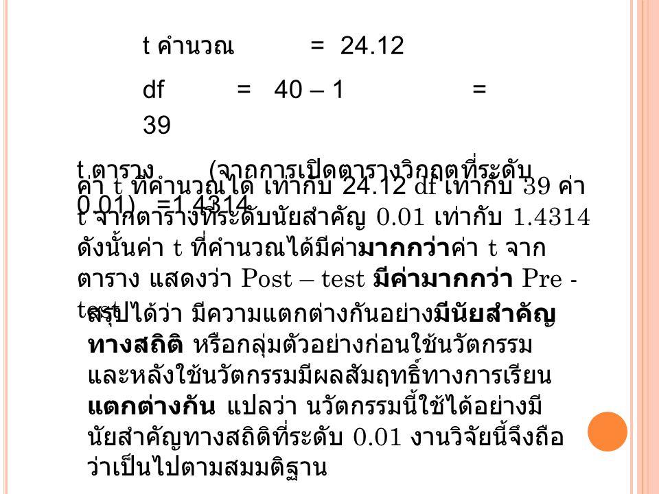 t คำนวณ = 24.12 df = 40 – 1 = 39. t ตาราง (จากการเปิดตารางวิกฤตที่ระดับ 0.01) =1.4314.