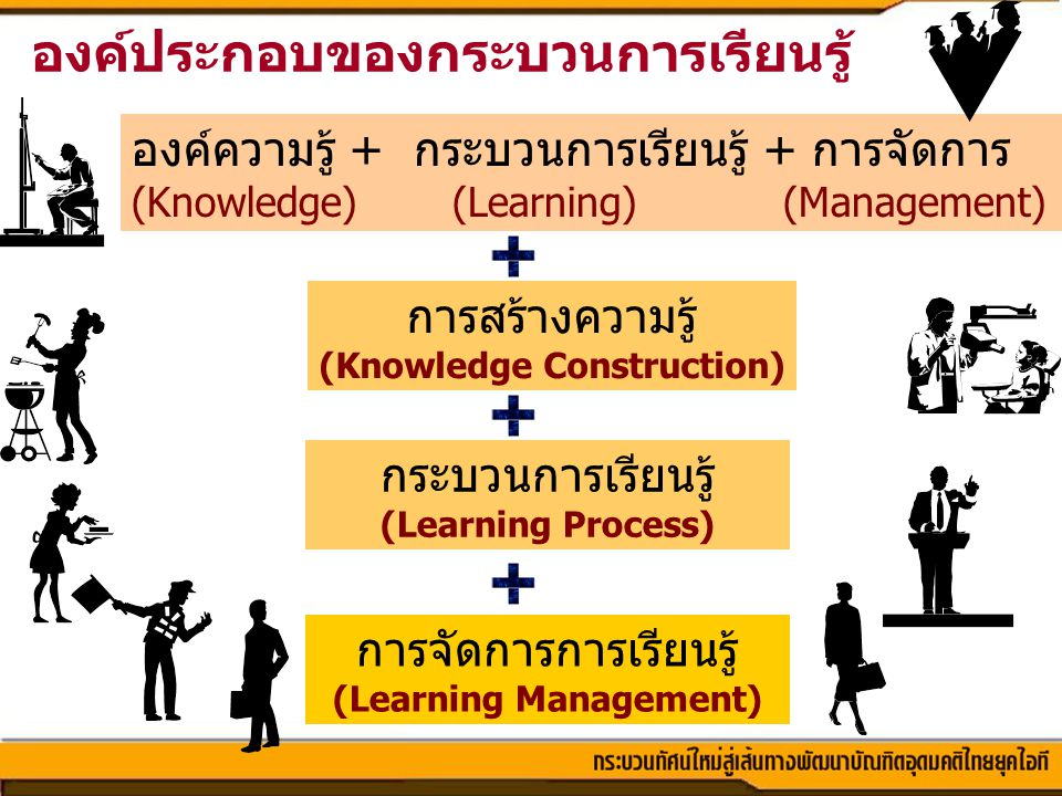 (Knowledge Construction) (Learning Management)