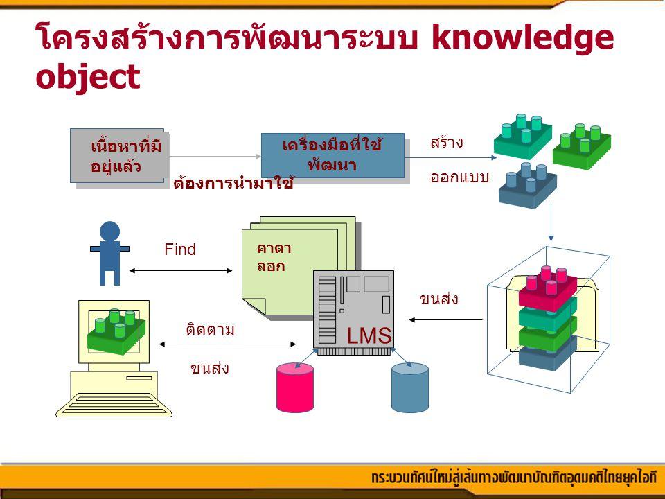 โครงสร้างการพัฒนาระบบ knowledge object