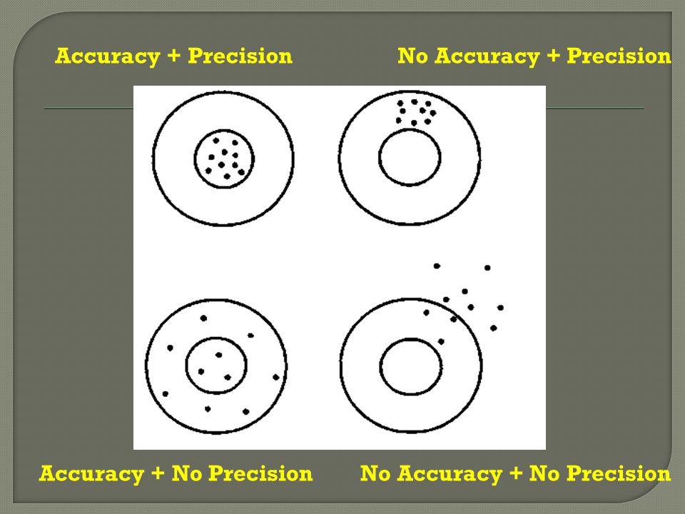 Accuracy + Precision No Accuracy + Precision Accuracy + No Precision No Accuracy + No Precision