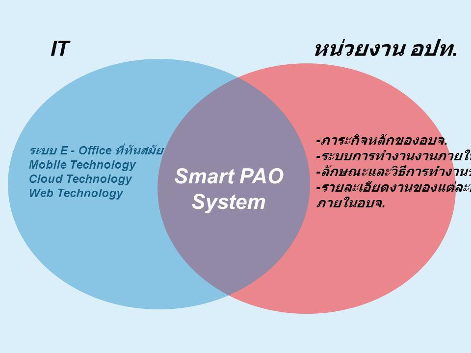 IT หน่วยงาน อปท. Smart PAO System