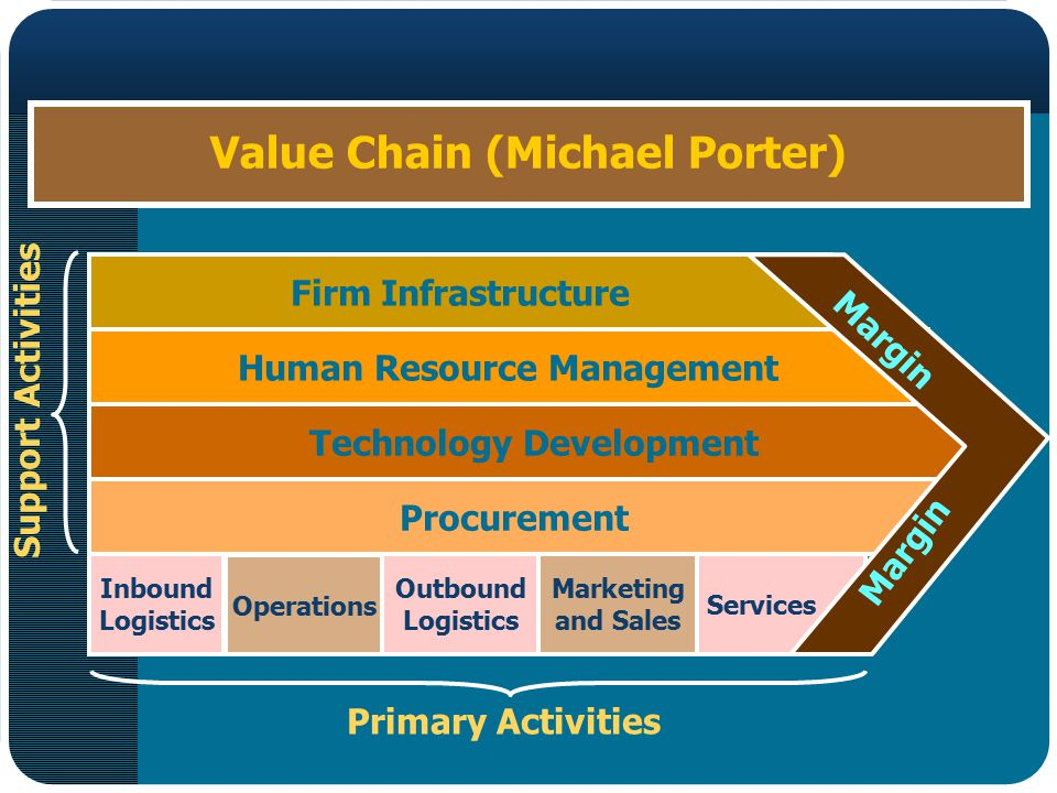 Value Chain (Michael Porter)