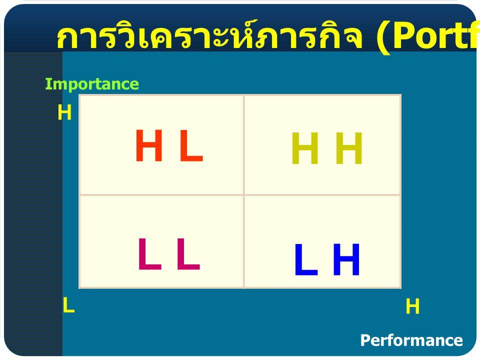 H L H H L L L H การวิเคราะห์ภารกิจ (Portfolio Analysis) H L H