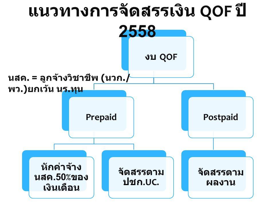 แนวทางการจัดสรรเงิน QOF ปี 2558