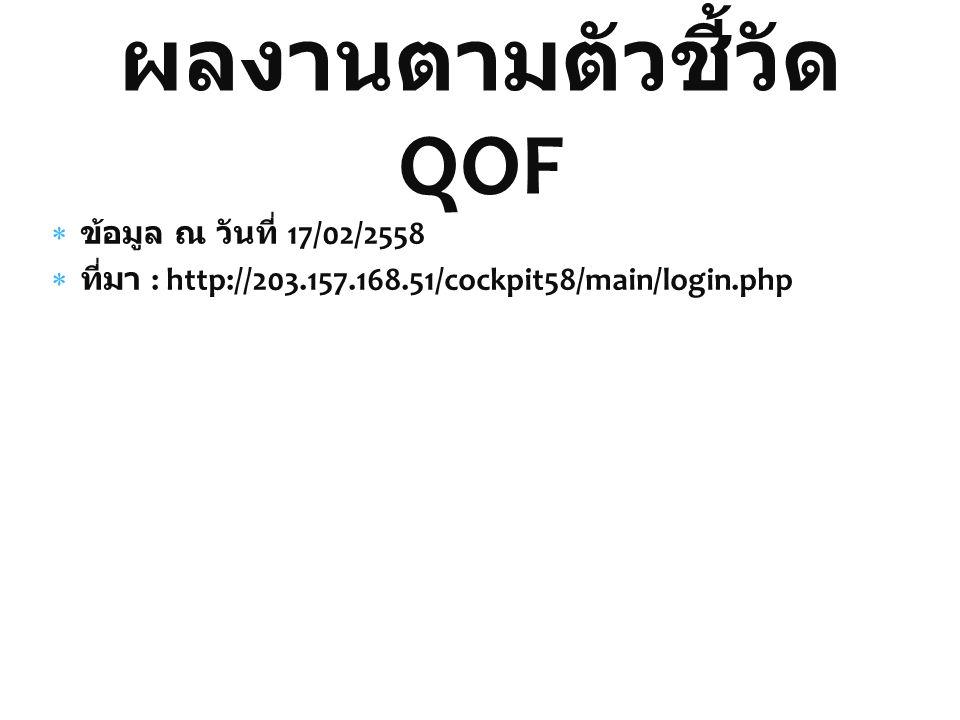 ผลงานตามตัวชี้วัด QOF