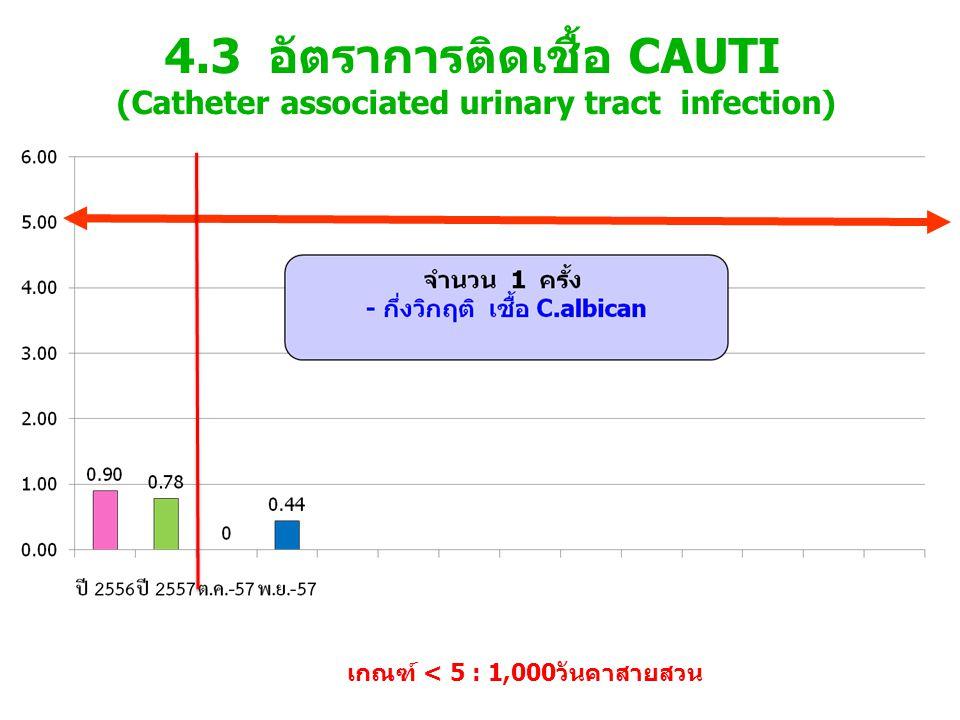 4.3 อัตราการติดเชื้อ CAUTI (Catheter associated urinary tract infection)