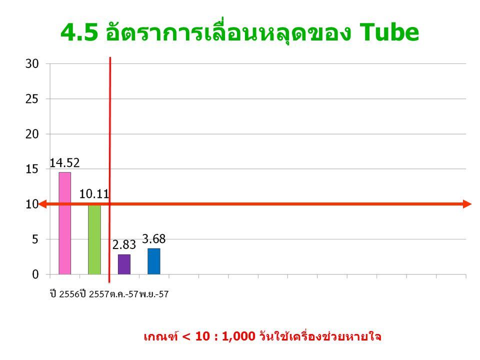 4.5 อัตราการเลื่อนหลุดของ Tube