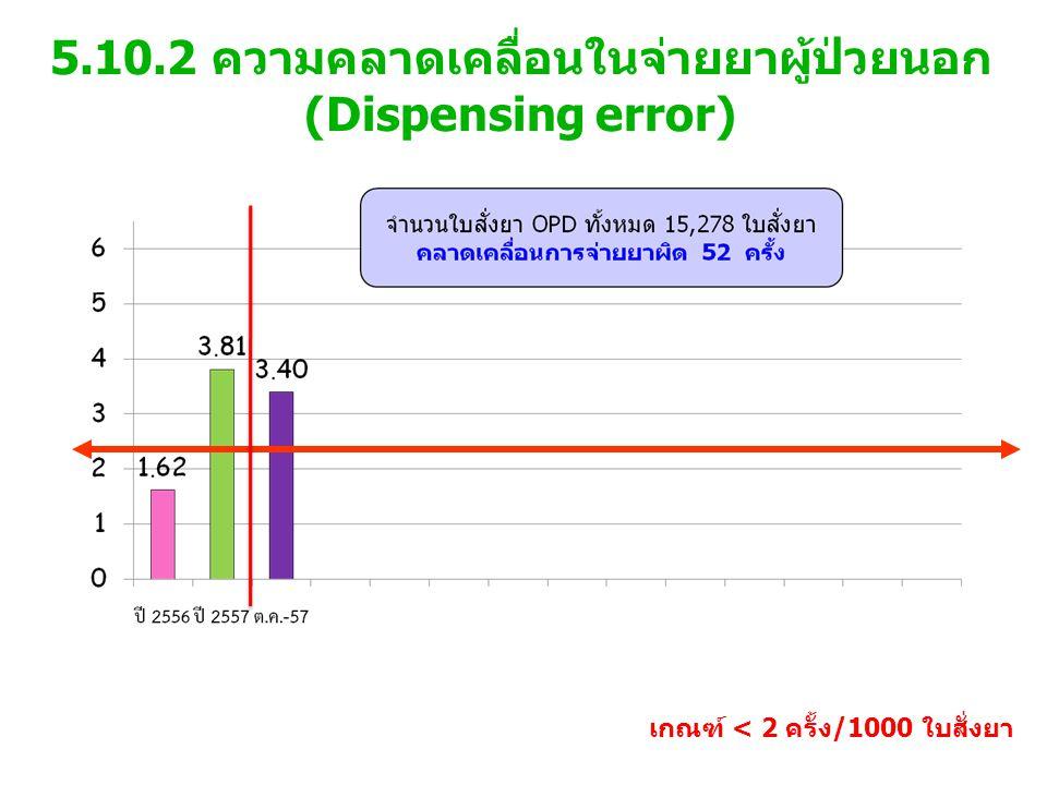 5.10.2 ความคลาดเคลื่อนในจ่ายยาผู้ป่วยนอก(Dispensing error)