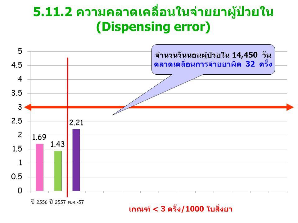 5.11.2 ความคลาดเคลื่อนในจ่ายยาผู้ป่วยใน(Dispensing error)