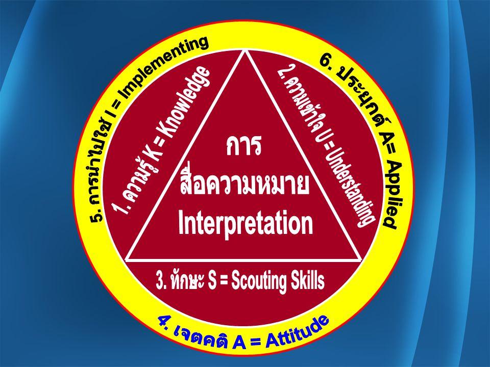 5. การนำไปใช้ I = Implementing