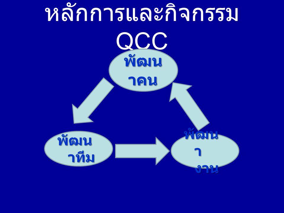 หลักการและกิจกรรม QCC
