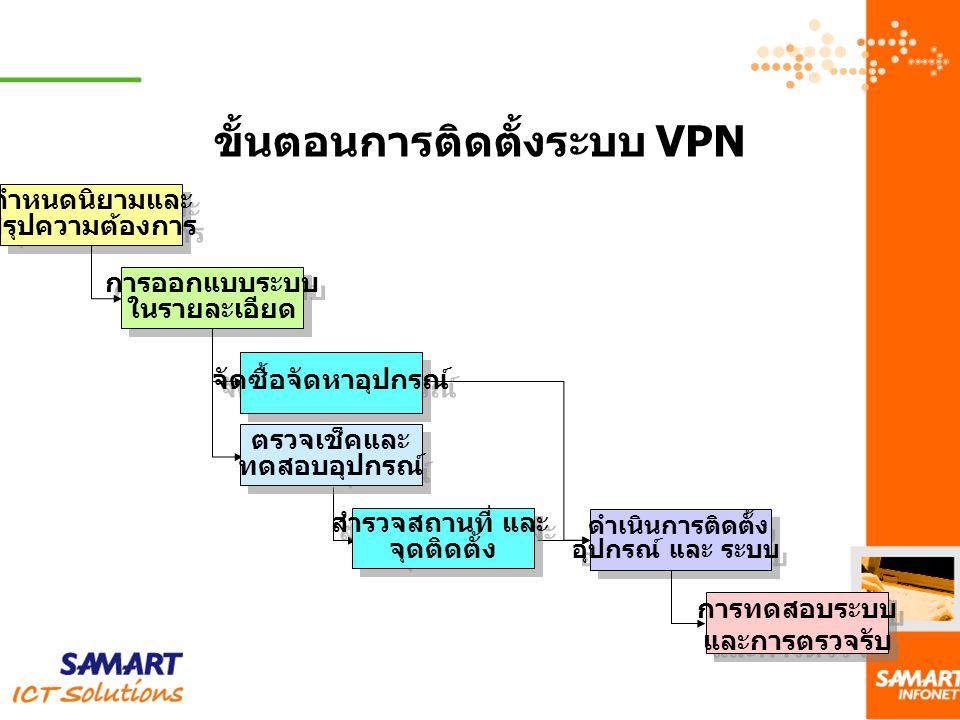ขั้นตอนการติดตั้งระบบ VPN