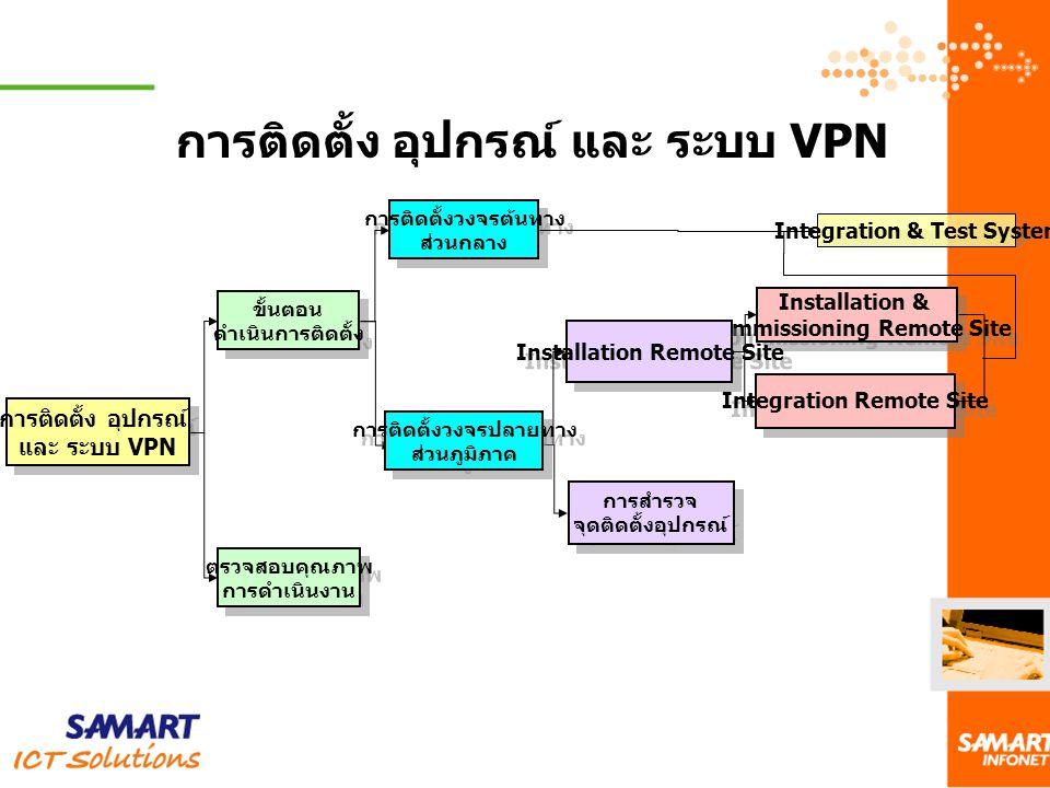 การติดตั้ง อุปกรณ์ และ ระบบ VPN