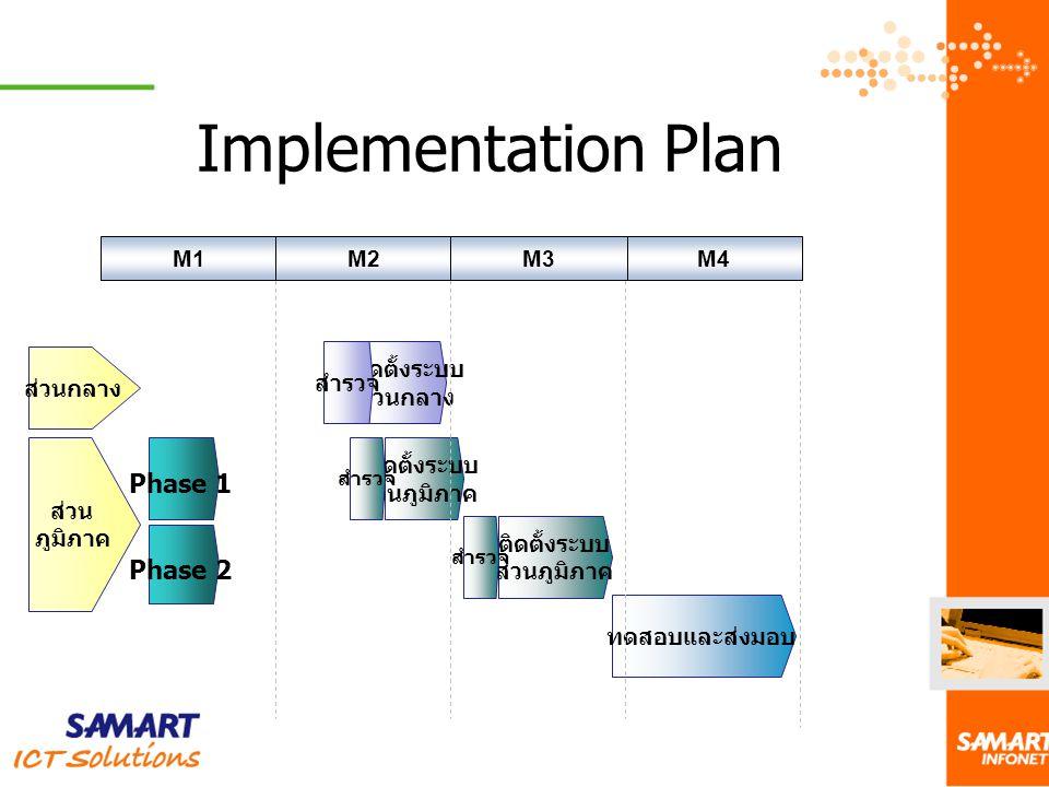 Implementation Plan Phase 1 Phase 2 M1 M2 M3 M4 ส่วนกลาง สำรวจ