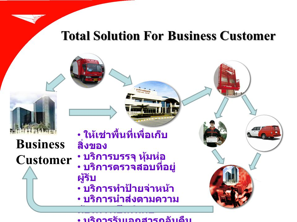 Total Solution For Business Customer