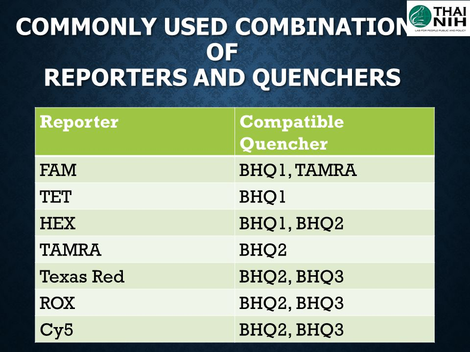 Commonly used combinations of reporters and quenchers
